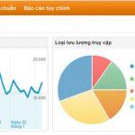 Hướng dẫn cài đặt Google Analytic - Kiến Tạo Việt