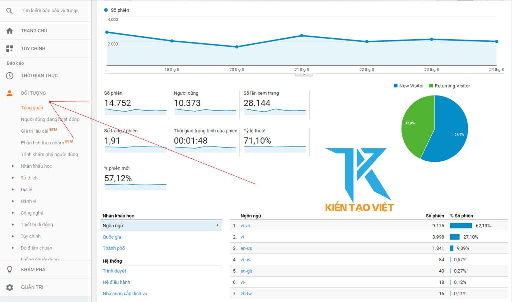 Thống kế truy cập Google Analytics